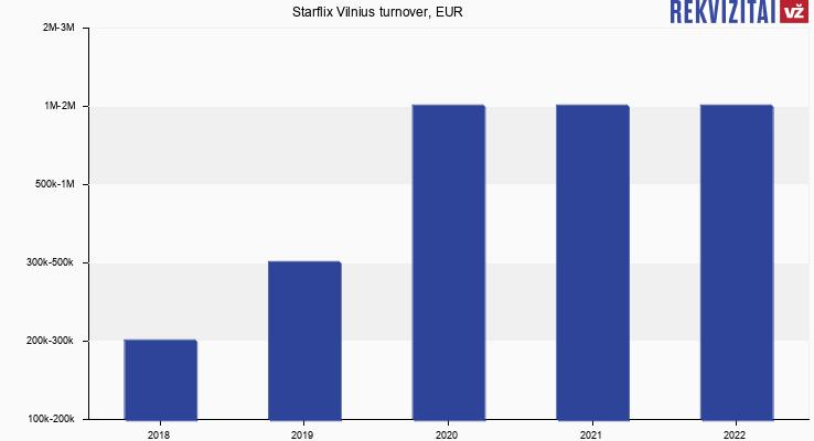 Starflix Vilnius turnover, EUR