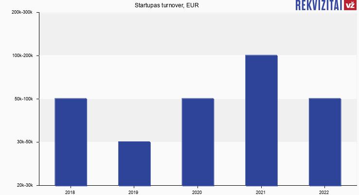Startupas turnover, EUR