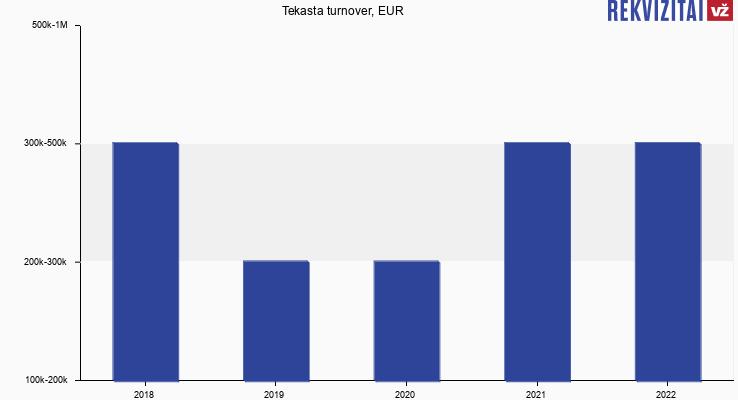 Tekasta turnover, EUR