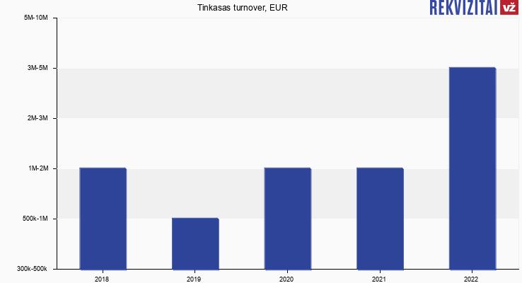 Tinkasas turnover, EUR