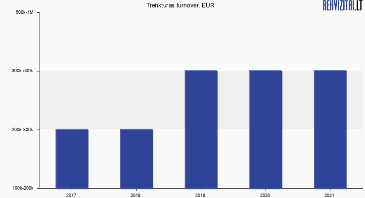 Trenkturas turnover, EUR