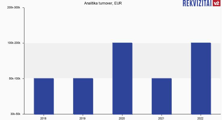Analitika turnover, EUR