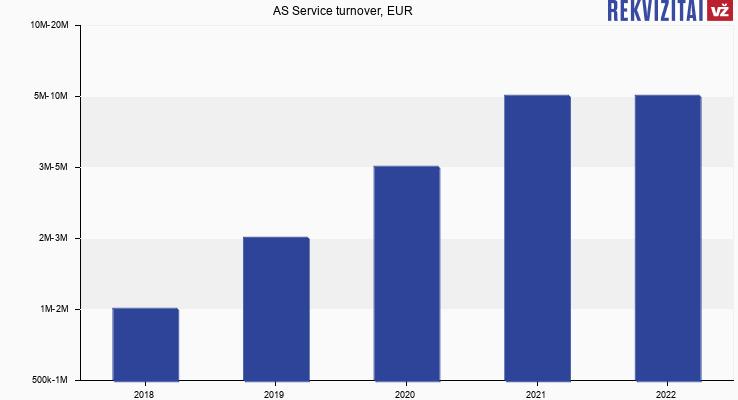 AS Service turnover, EUR