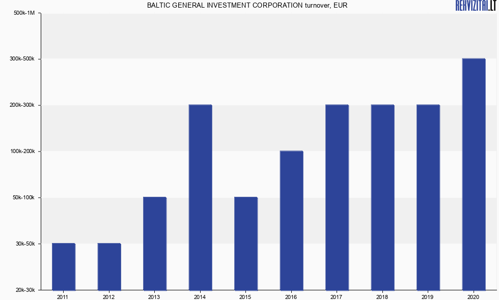 Baltic general investment corporation forex infinity ea