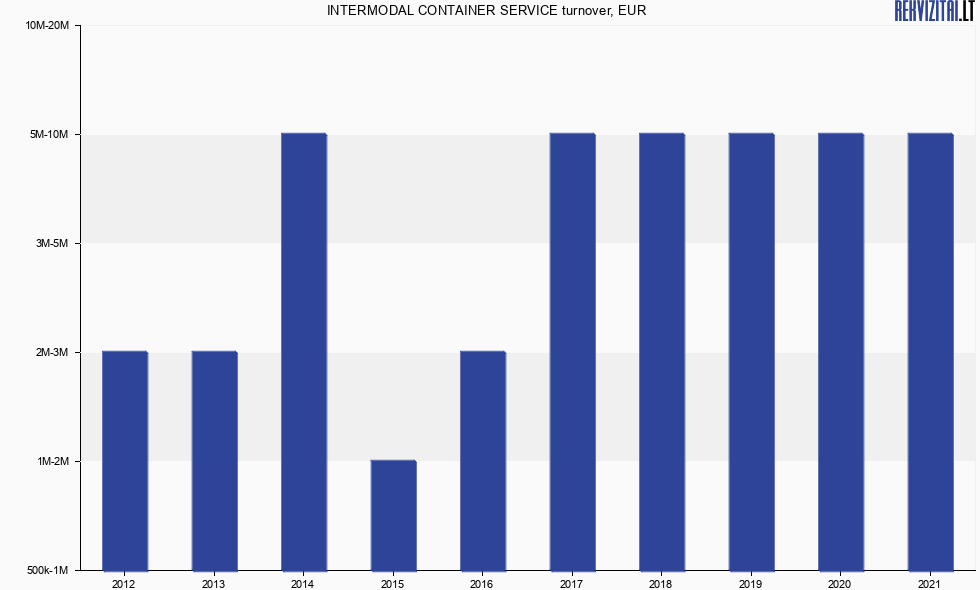 UAB INTERMODAL CONTAINER SERVICE turnover, sales revenue
