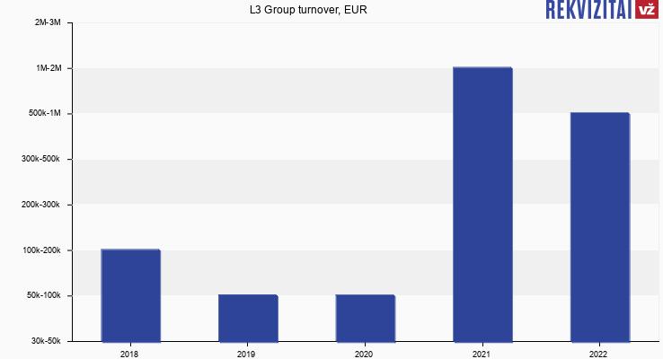 L3 Group turnover, EUR