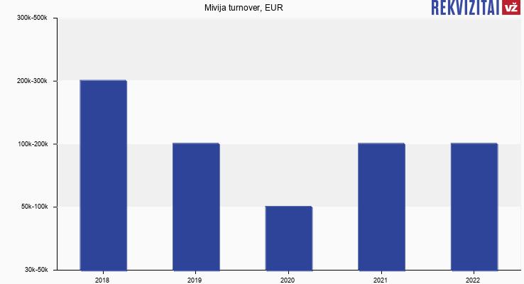 Mivija turnover, EUR