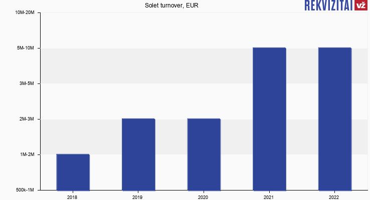Solet Technics turnover, EUR