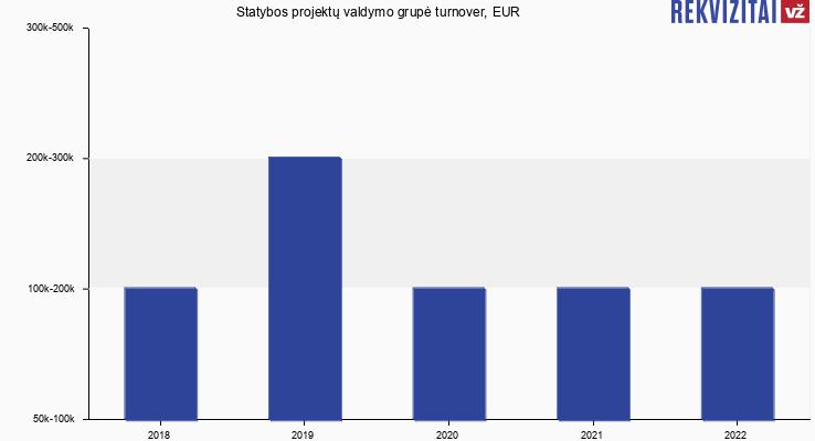 Statybos projektų valdymo grupė turnover, EUR