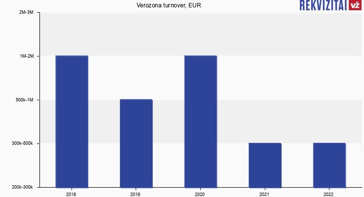 Verozona turnover, EUR