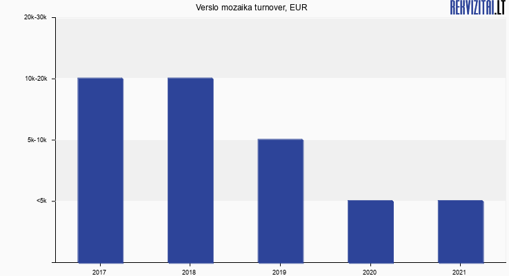 Verslo mozaika turnover, EUR