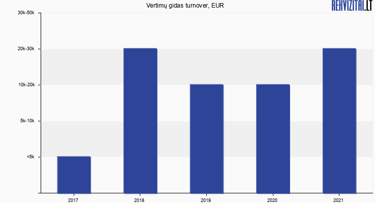 Vertimų gidas turnover, EUR