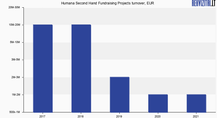 Humana Second Hand Fundraising Projects turnover, EUR