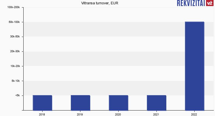 Viltransa turnover, EUR