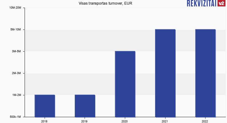 Visas transportas turnover, EUR