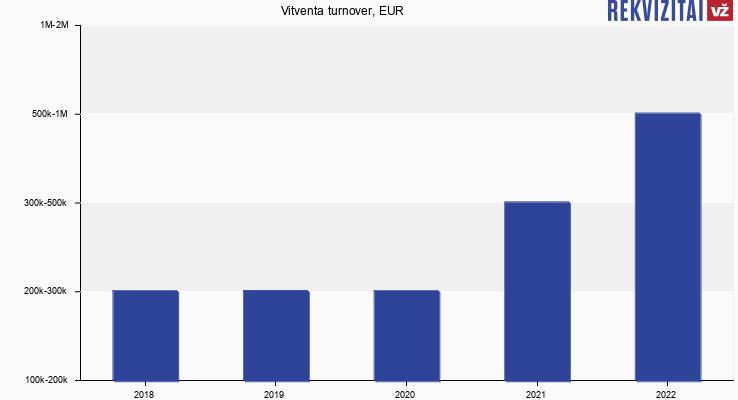 Vitventa turnover, EUR
