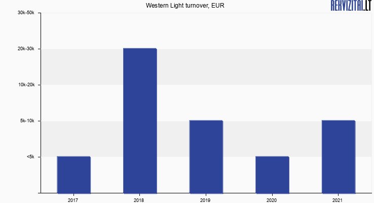 Western Light turnover, EUR