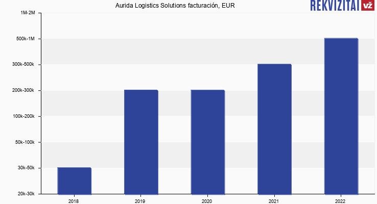 Aurida Logistics Solutions facturación, EUR