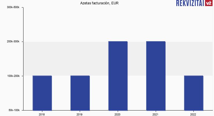 Azetas facturación, EUR