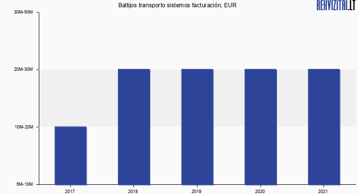 Baltijos transporto sistemos facturación, EUR