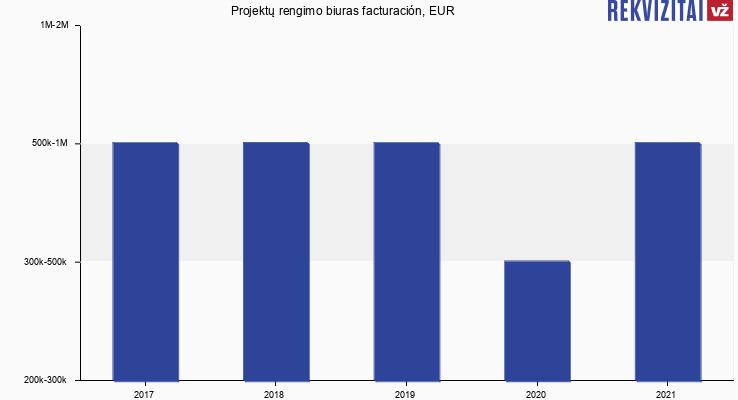 Projektų rengimo biuras facturación, EUR