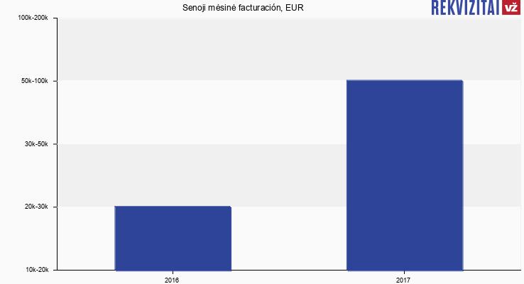 Senoji mėsinė facturación, EUR