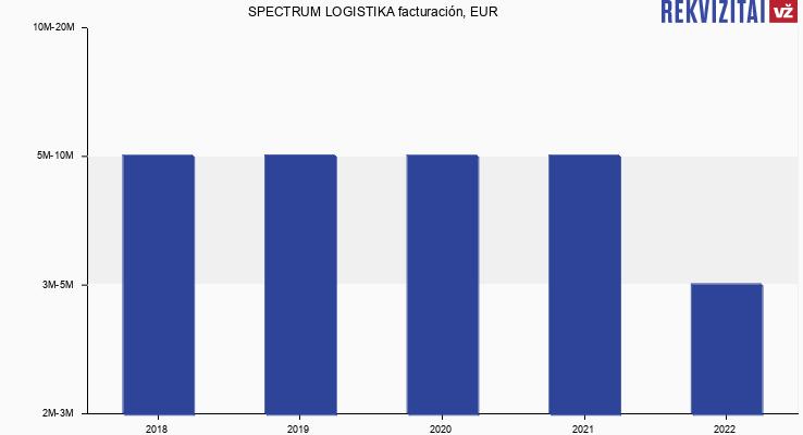 SPECTRUM LOGISTIKA facturación, EUR