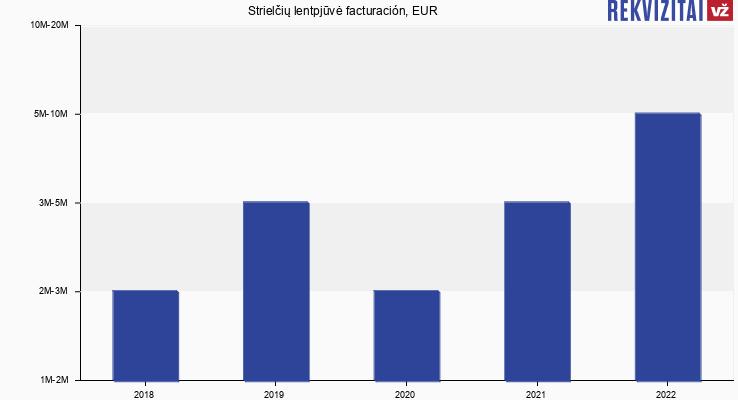 Strielčių lentpjūvė facturación, EUR