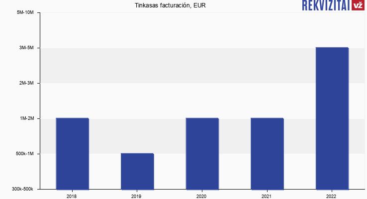 Tinkasas facturación, EUR