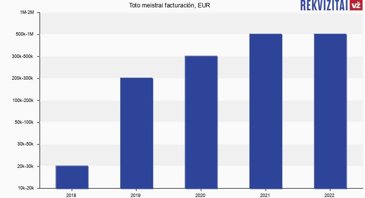 Toto meistrai facturación, EUR