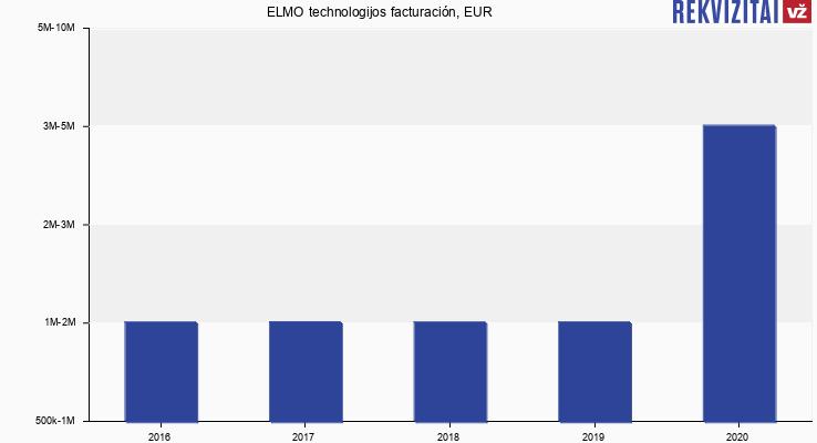 ELMO technologijos facturación, EUR