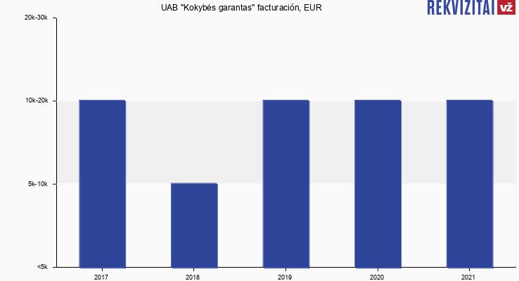 """UAB """"Kokybės garantas"""" facturación, EUR"""