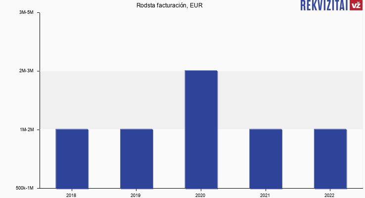 Rodsta facturación, EUR