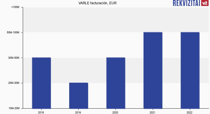 VARLE facturación, EUR