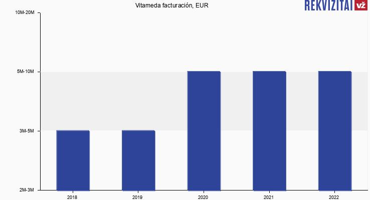 Vitameda facturación, EUR