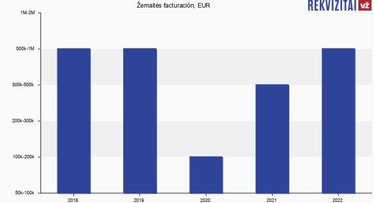 Žemaitės facturación, EUR