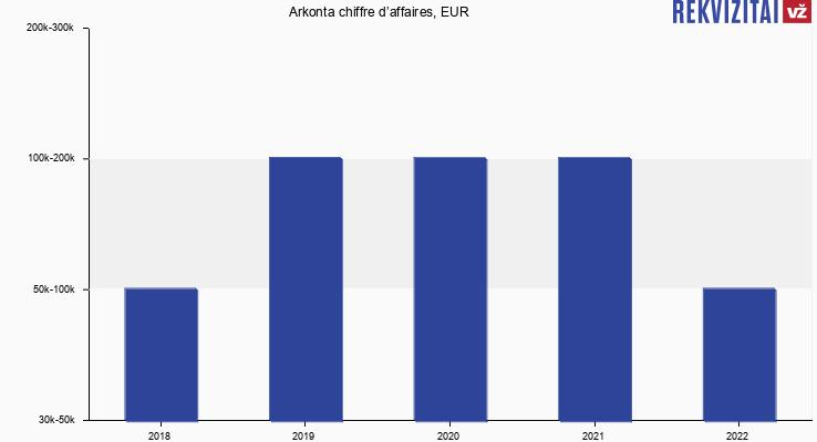 A. Kontenio IĮ chiffre d'affaires, EUR