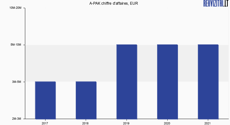 A-PAK chiffre d'affaires, EUR