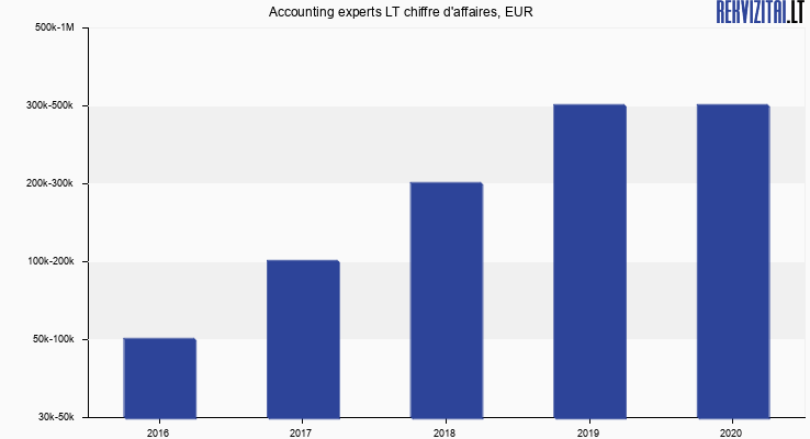 Accounting experts LT chiffre d'affaires, EUR