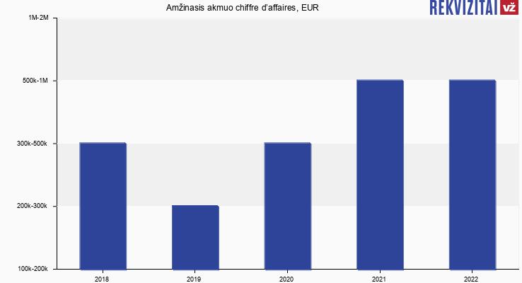 Amžinasis akmuo chiffre d'affaires, EUR
