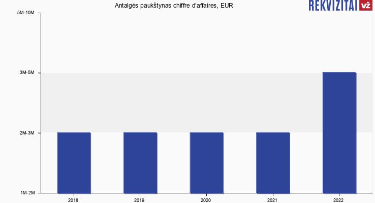 Antalgės paukštynas chiffre d'affaires, EUR