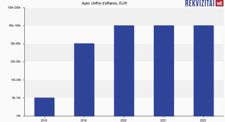 Apso chiffre d'affaires, EUR