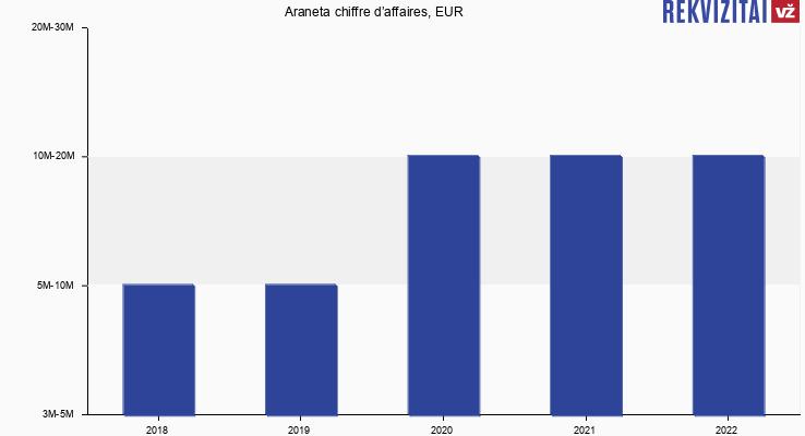 Araneta chiffre d'affaires, EUR