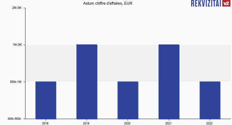 Astum chiffre d'affaires, EUR