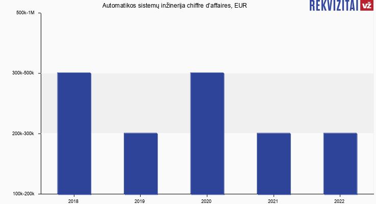 Automatikos sistemų inžinerija chiffre d'affaires, EUR