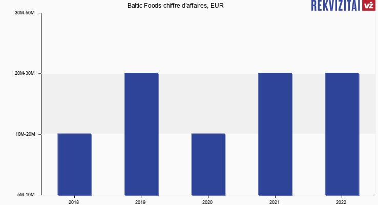 Baltic Foods chiffre d'affaires, EUR