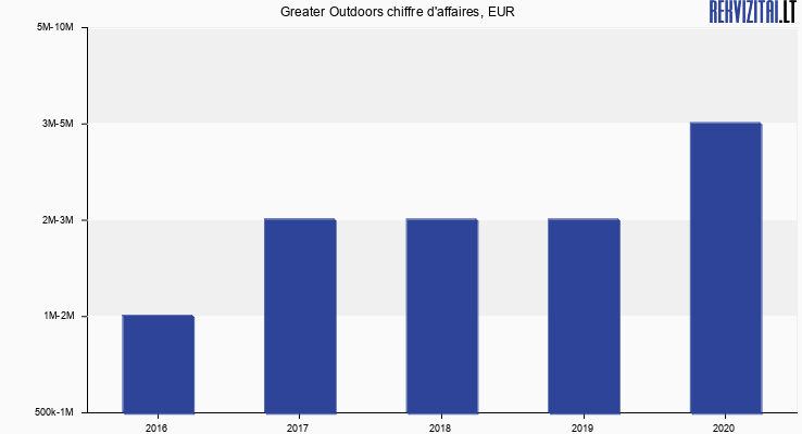 Greater Outdoors chiffre d'affaires, EUR