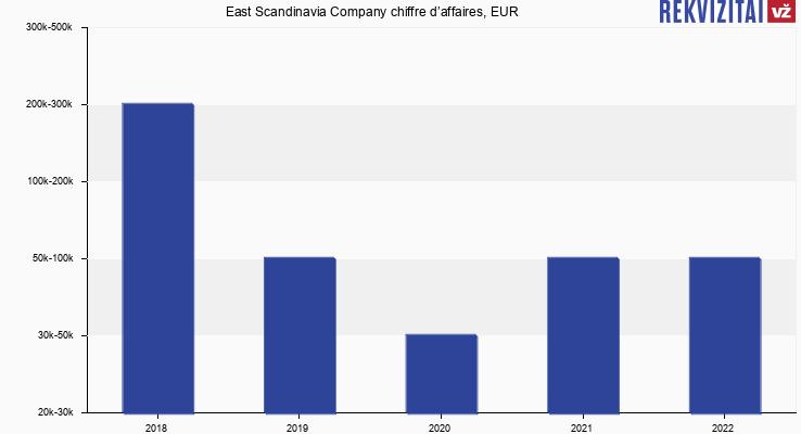 East Scandinavia Company chiffre d'affaires, EUR
