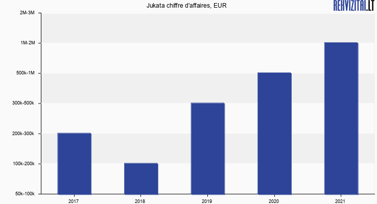Jukata chiffre d'affaires, EUR