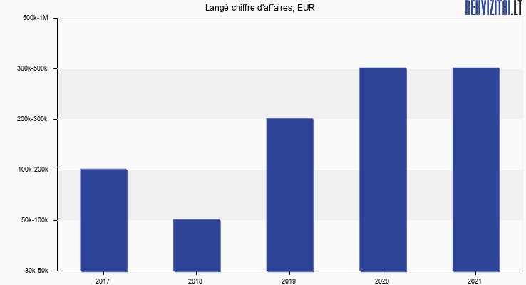 Langė chiffre d'affaires, EUR